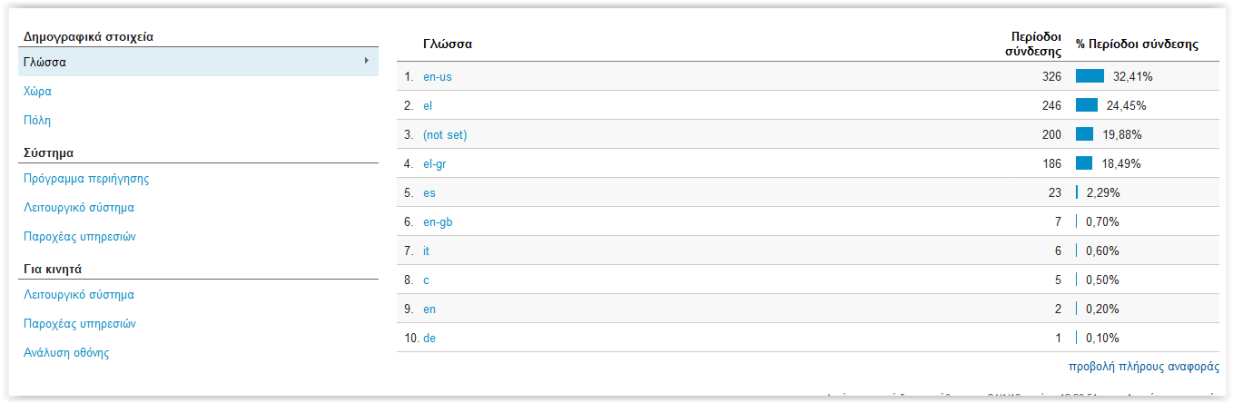 Δημογραφικά στοιχεία Google Analytics