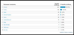 Στατιστική με φίλτρο τον Browser