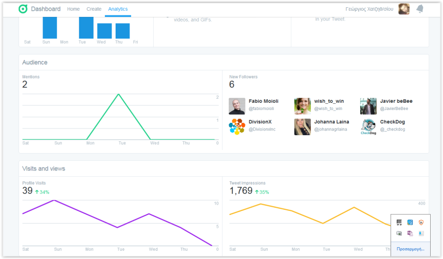 To Analytics σας βοηθάει να βγάλετε ασφαλή και χρήσιμα συμπεράσματα σχετικά με την απόδοση των Tweets σας
