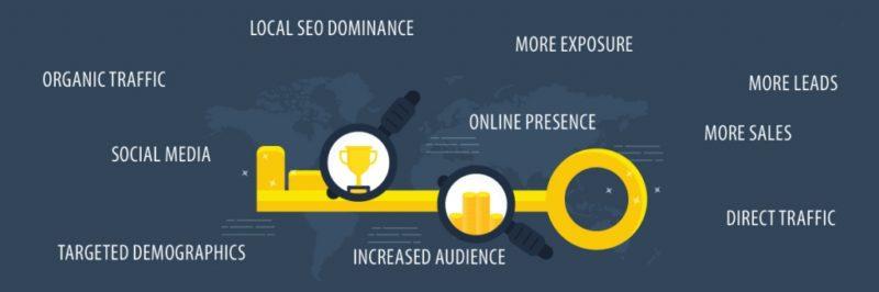 Τοπικό SEO – Social Media & κριτικές πελατών